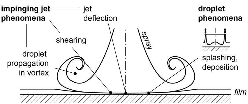 Selected fluiddynamic sub-processes of spray-wallfilm interaction.